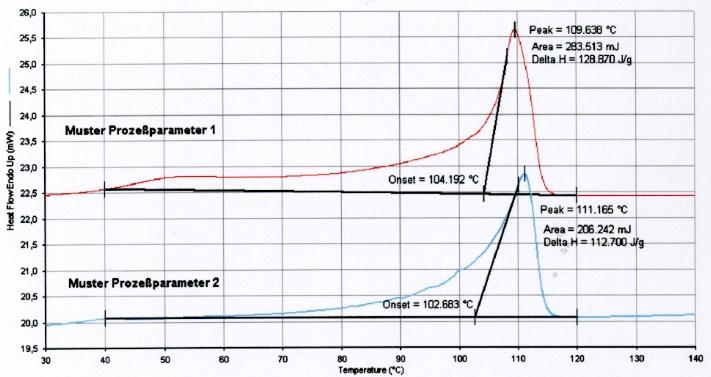 Dynamische Differenzkalorimetrie DSC Polyethylen Folie
