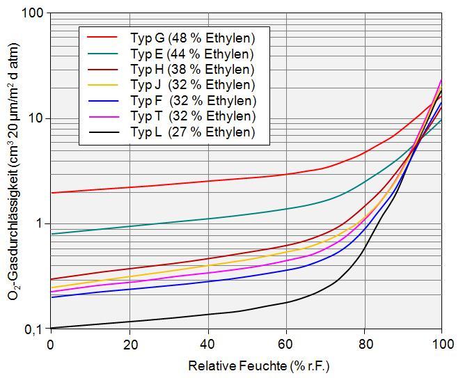 EVOH-Barriere-Feuchtigkeit