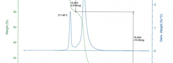 Thermogravimetrie Kunststoff