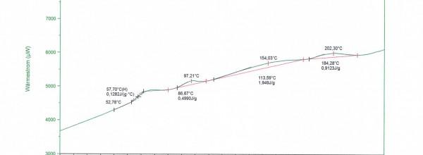 PVC Geliergrad Dynamische Differenzkalorimetrie